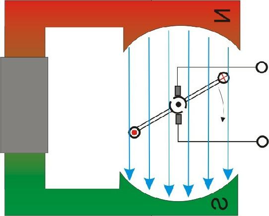 wirkungsweise eines gleichstrommotors